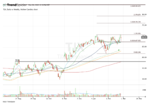 Top stock trades for TJX