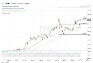 top stock trades for TMO