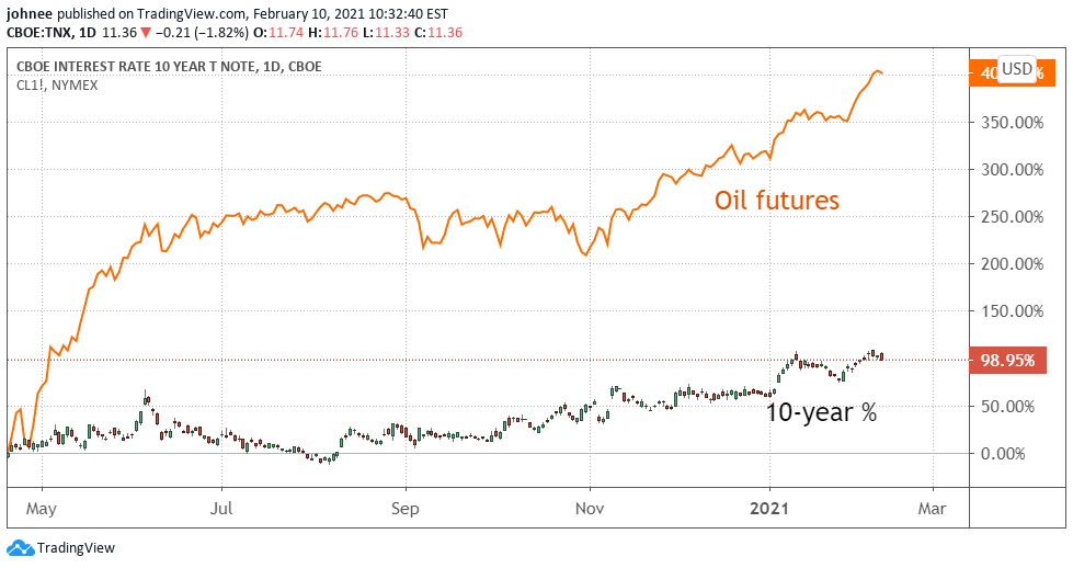 A chart showing the price of oil futures and the 10-year treasuries from April 2020 to February 2021.