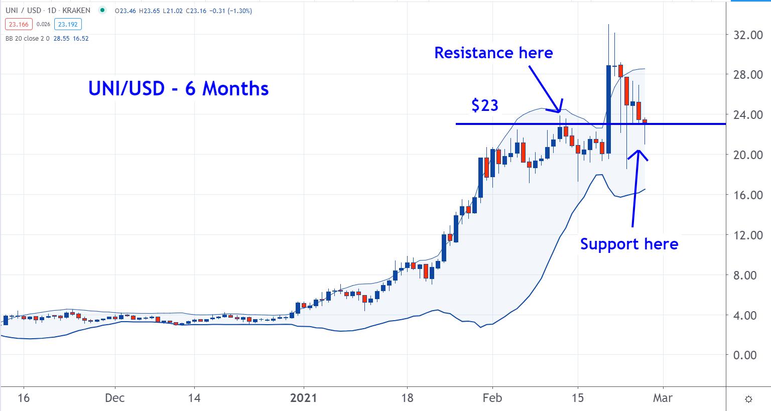 cryptocurrency kasybos platforma kada labiausiai verta bitcoin