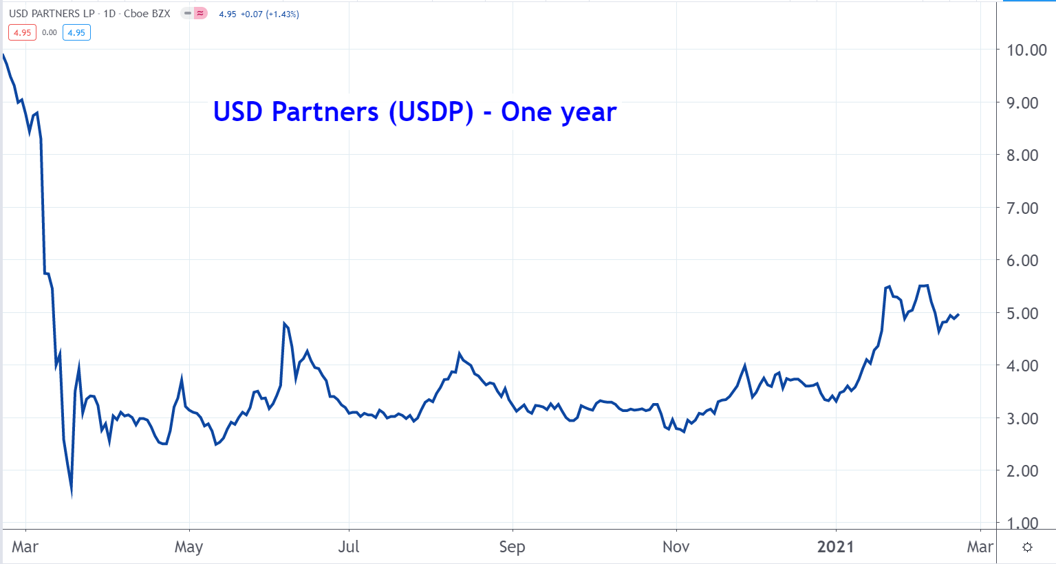 Line graph of USD Partners stock price from March 2020 to March 2021, showing a slow uptrend after a massive plummet at the beginning of the year