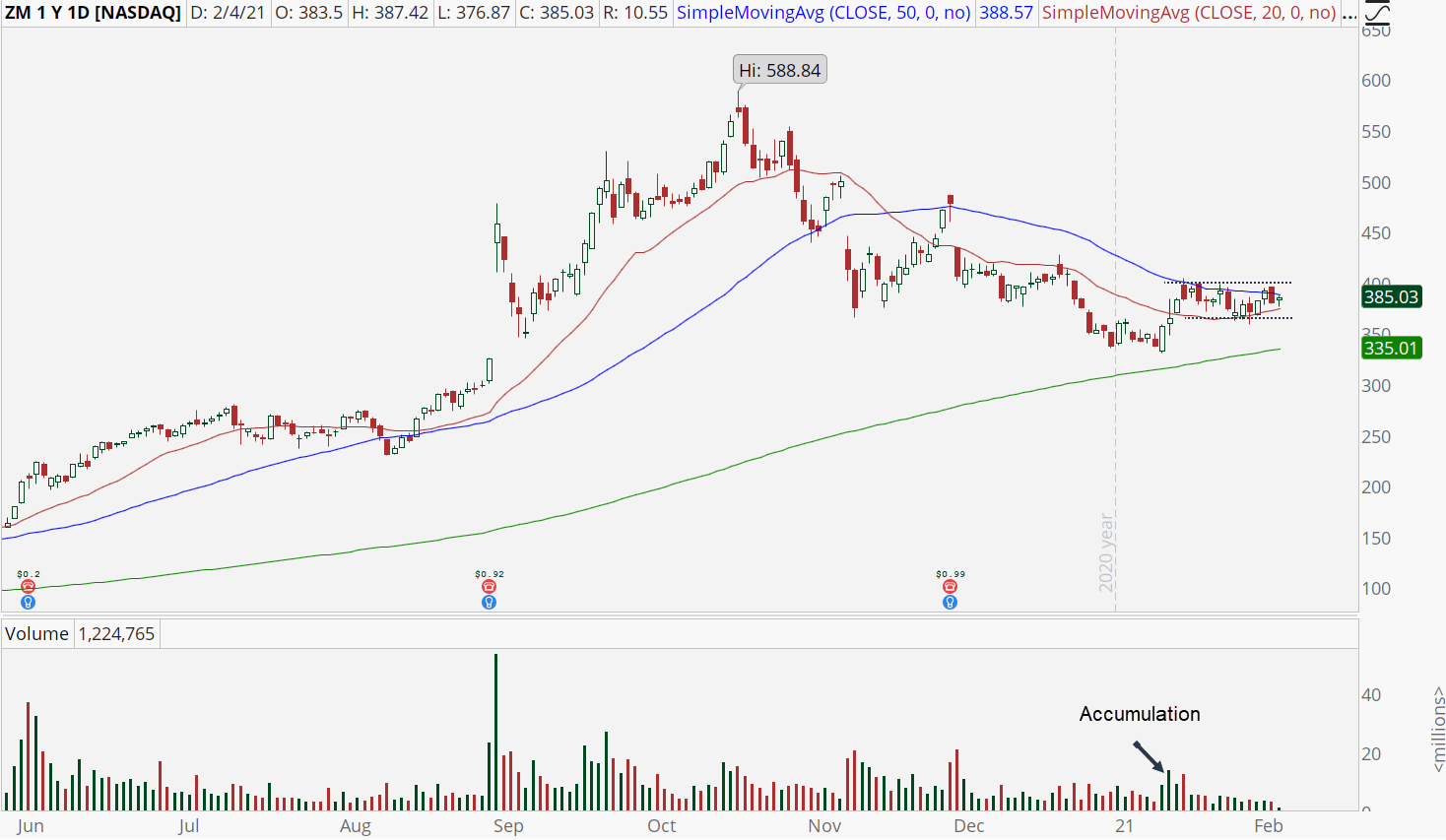 Zoom (ZM) daily stock chart with bottoming pattern