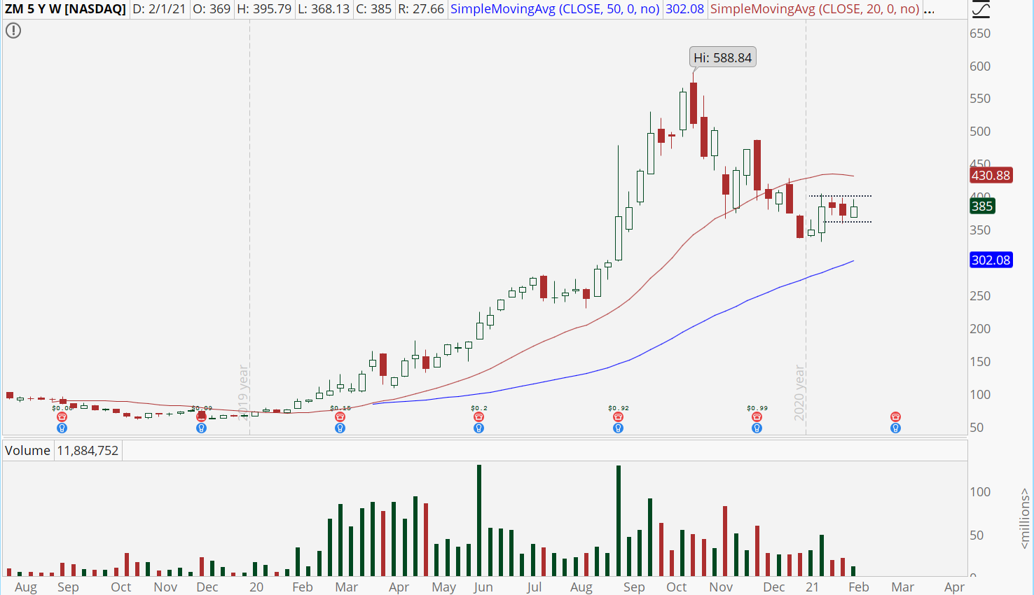 Zoom (ZM) stock chart with weekly pullback.