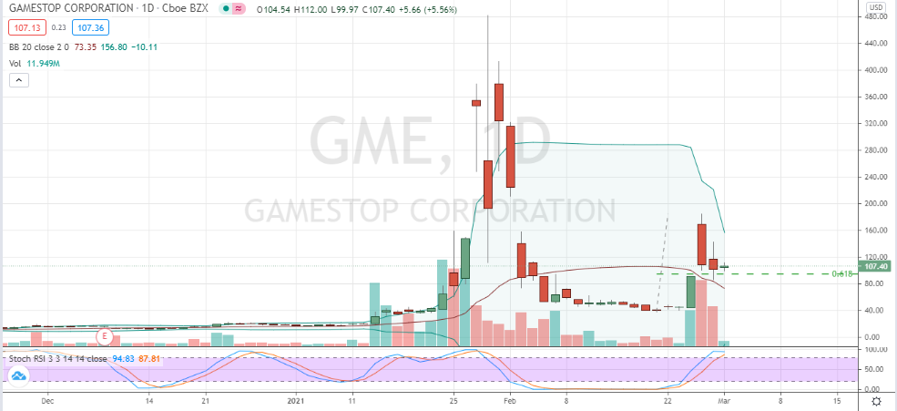 GameStop (GME) corrective pullback into support