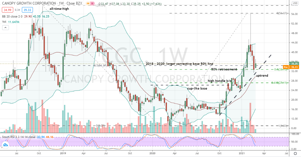 Canopy Growth (CGC) corrective testing in uptrend