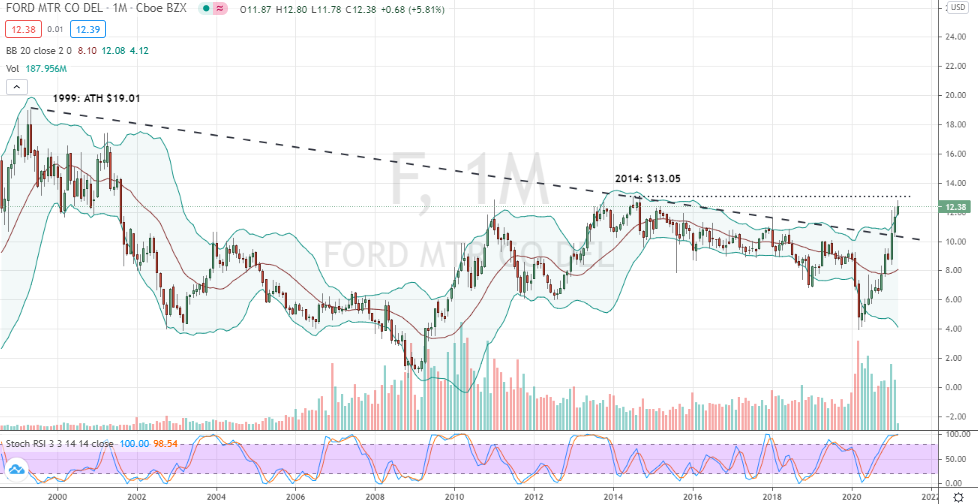 Ford Motor Co. (F) multi-decade breakout
