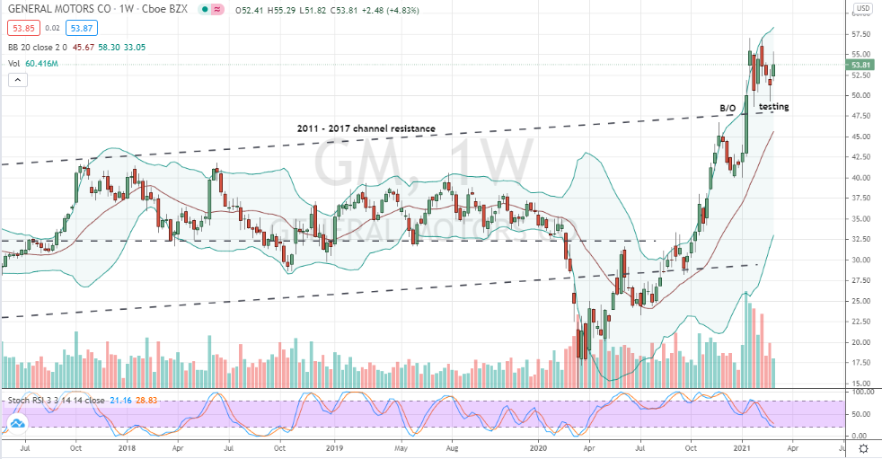 General Motors (GM) weekly bullish double bottom pattern off prior resistance taking shape