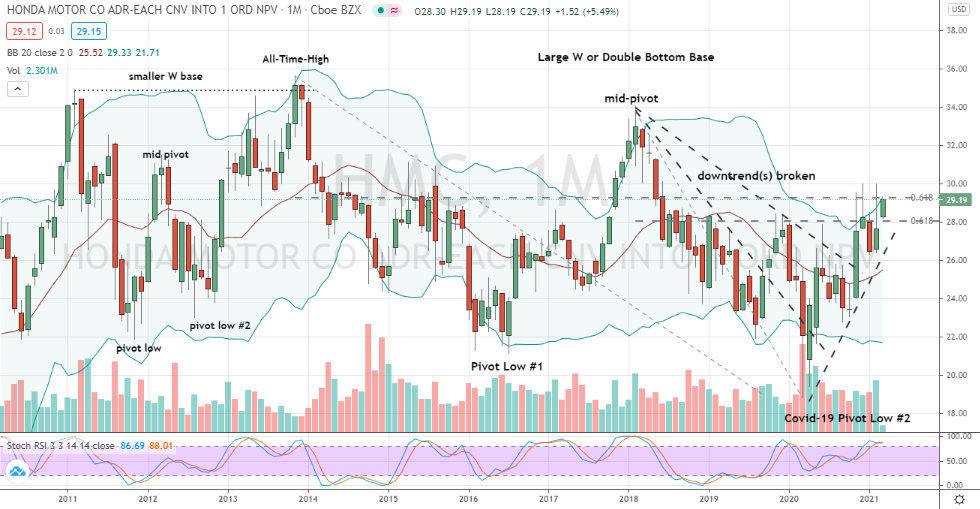 Honda Motor Co. (HMC) pair of bullish, multi-year double-bottom basing patterns