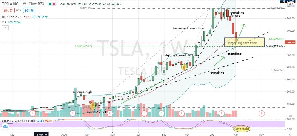 Tesla (TSLA) 40% correction into zone support