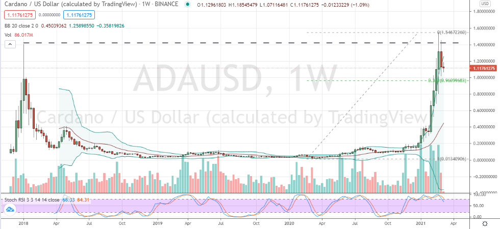 Cardano ADA (ADA-USD) corrective pullback to monitor for buying