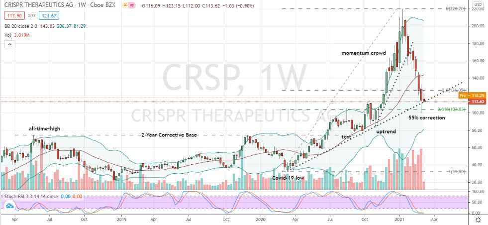 Crispr Therapeutics (CRSP) well-supported corrective move
