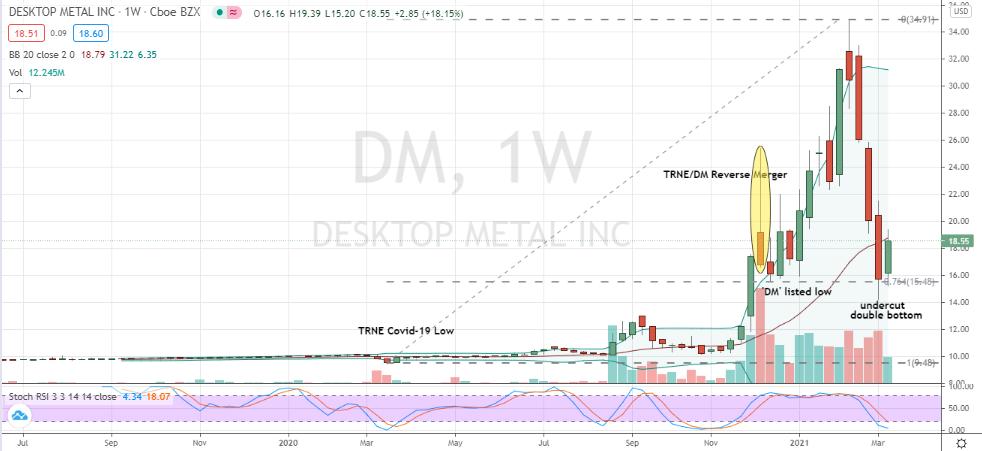 Desktop Metals (DM) undercut double bottom looks bullish