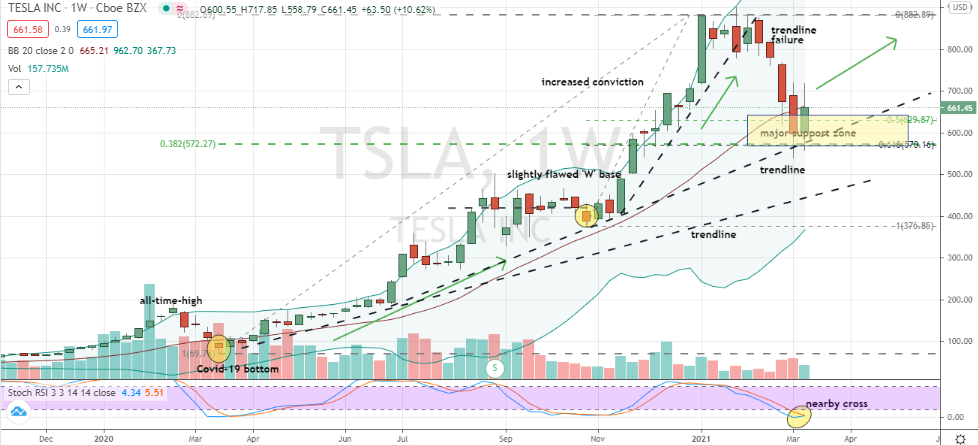 Tesla (TSLA) 40% correction shaping up as a buying opportunity