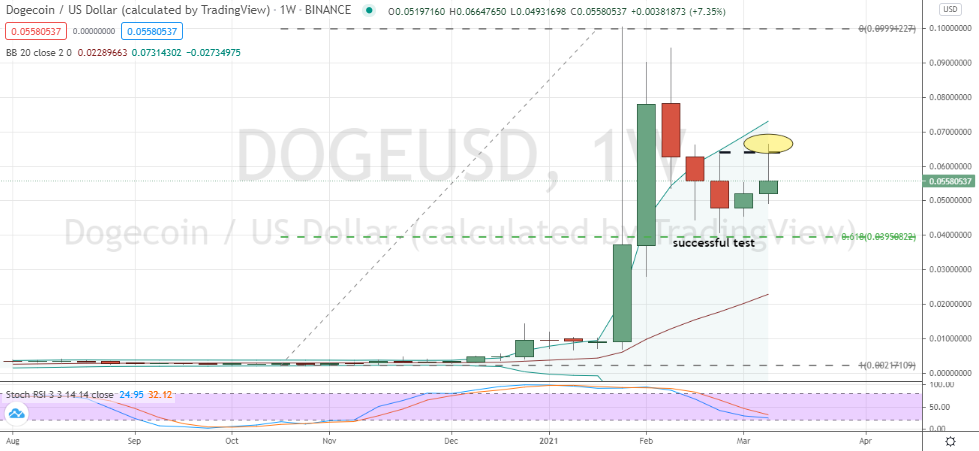 Dogecoin (DOGE-USD) classic weekly pullback