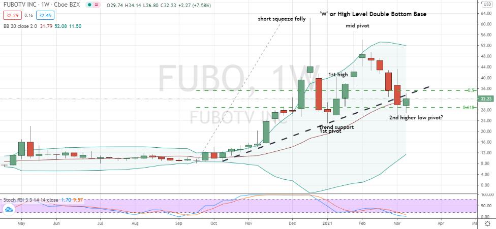 fuboTV (FUBO) 'W' or high level double-bottom forming second key pivot