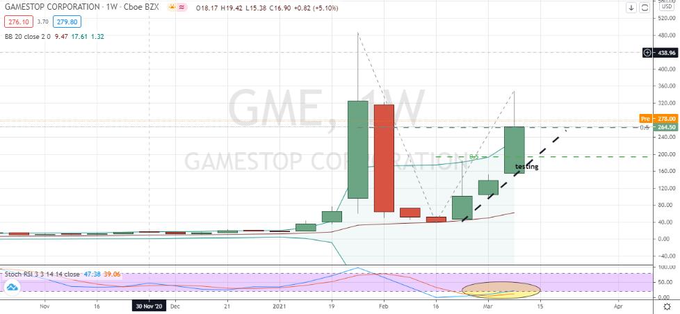 GameStop (GME) three weeks of bullish momentum