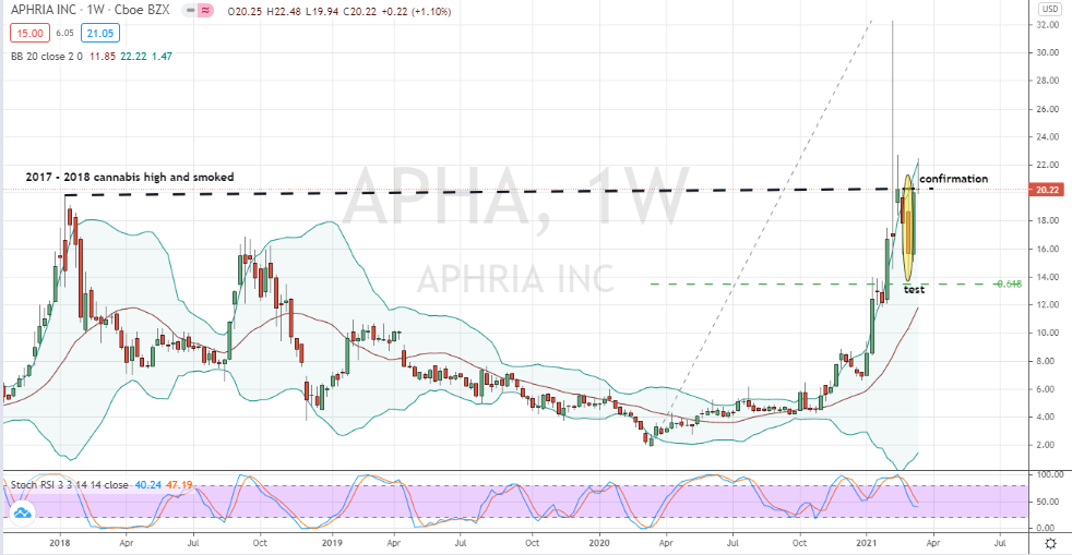 Aphria (APHA) confirmed corrective bottom in place