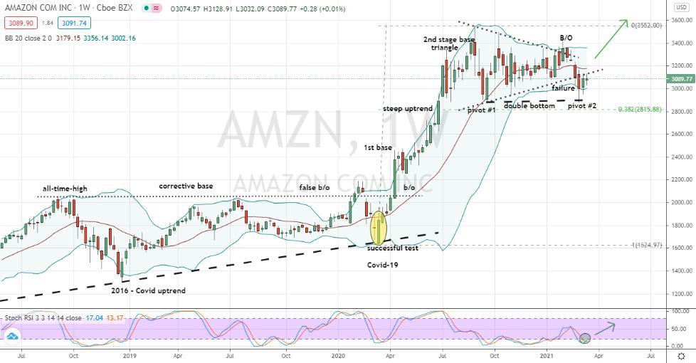 Amazon (AMZN) stealth double bottom forming
