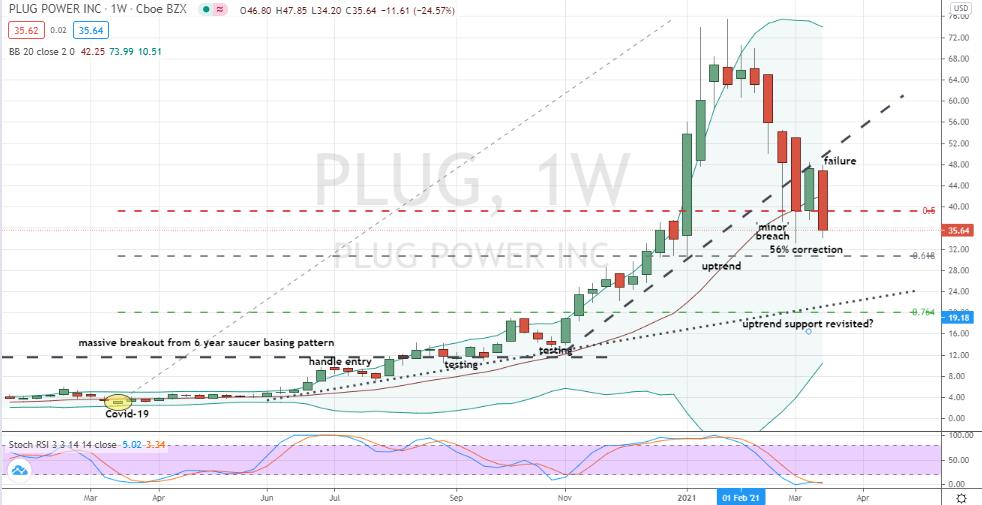 Plug Power (PLUG) no bottoming just yet