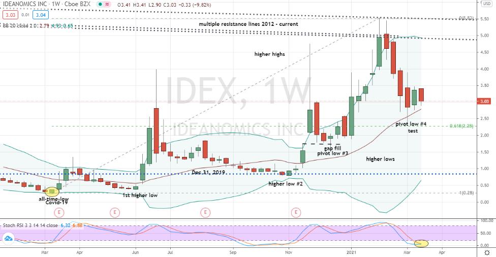 Ideanomics (IDEX) bullish looking uptrend setting up nearby buy decision