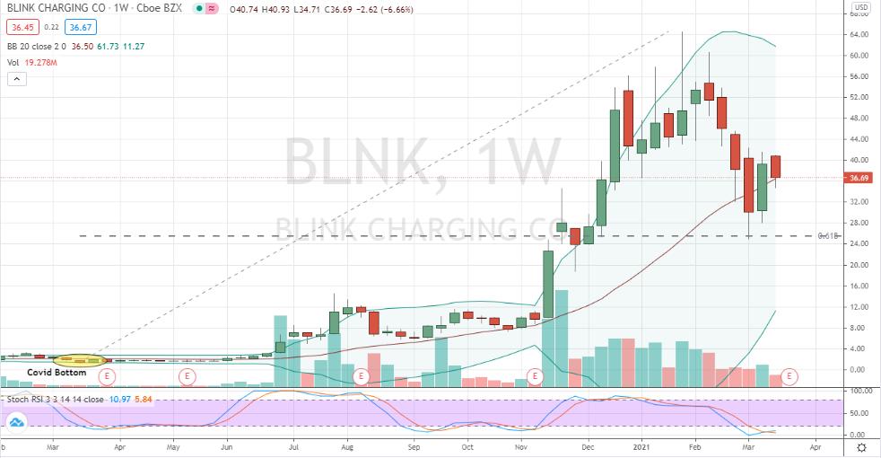 Blink Charging (BLNK) deep oversold correction
