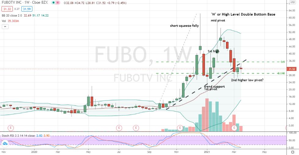 fuboTV (FUBO) double bottom confirmed