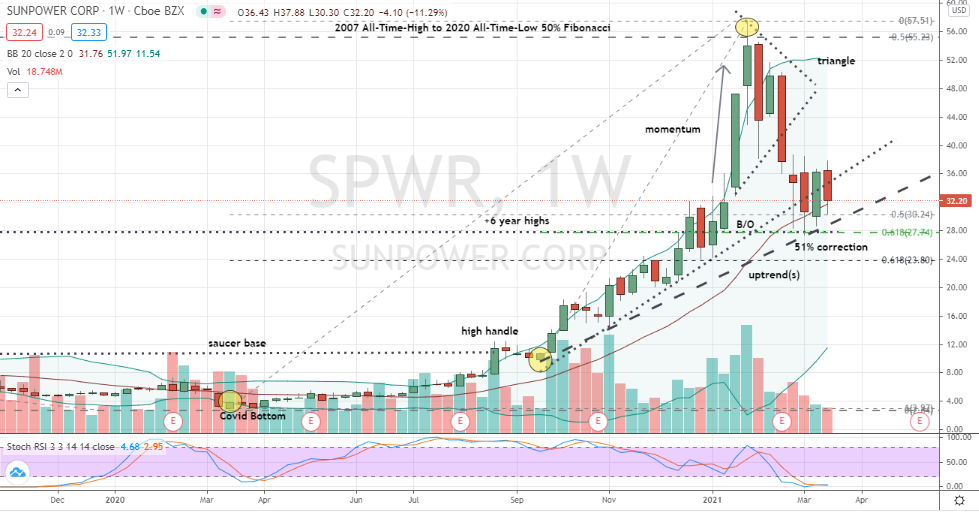 SunPower (SPWR) confirmed trend bottoming pattern