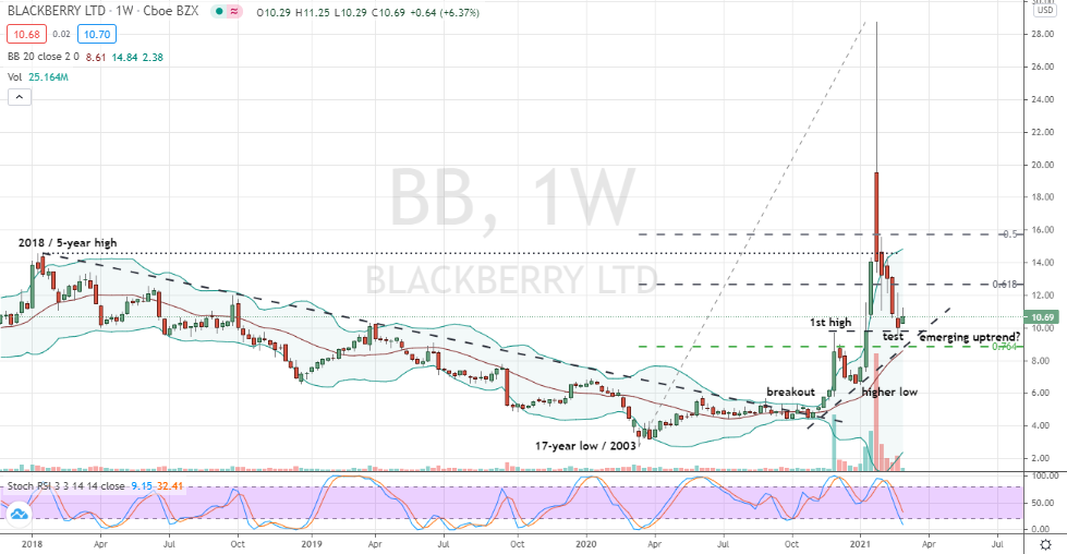 Blackberry (BB) potential developing higher low weekly pattern in emerging uptrend