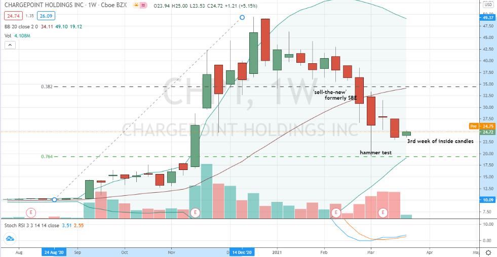 ChargePoint Holdings (CHPT) bottoming consolidation in-the-works
