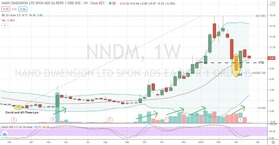 Nano Dimension (NNDM) deep confirmed pullback for buy decisions