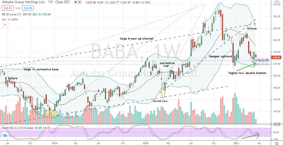 Alibaba (BABA) weekly higher-low double-bottom setup