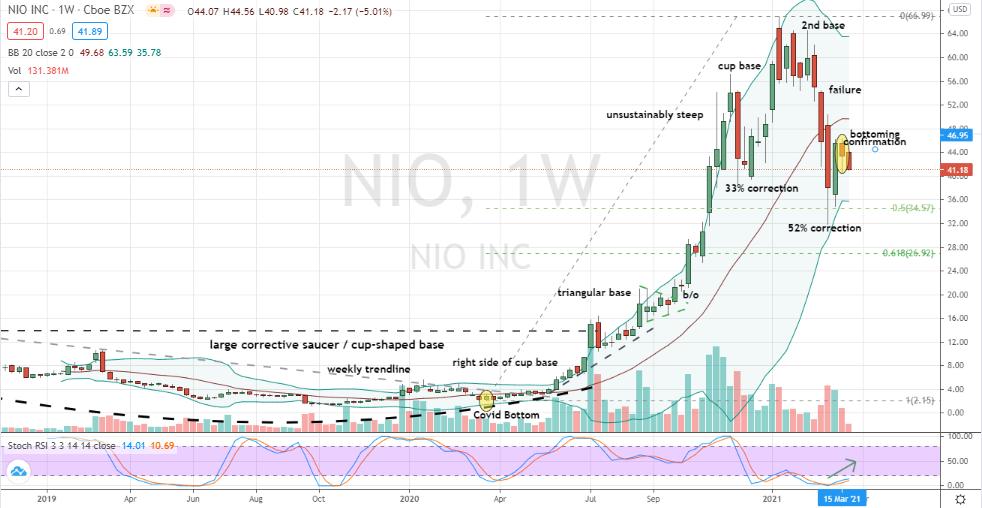 Nio (NIO) deep weekly bottom confirmed