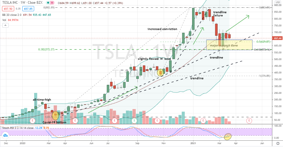 Tesla (TSLA) deep pullback successfully challenging key support and consolidating