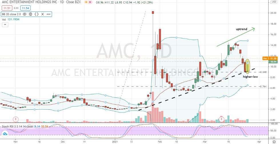 AMC Entertainment (AMC) emerging uptrend now confirmed