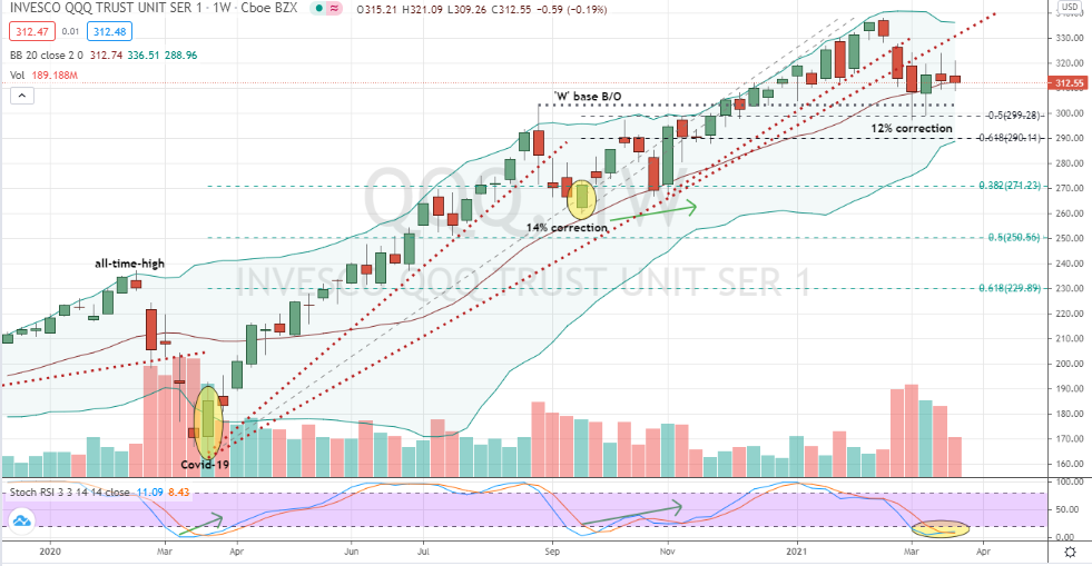 Invesco QQQ Trust (QQQ) reasons to be technically upbeat during corrective cycle