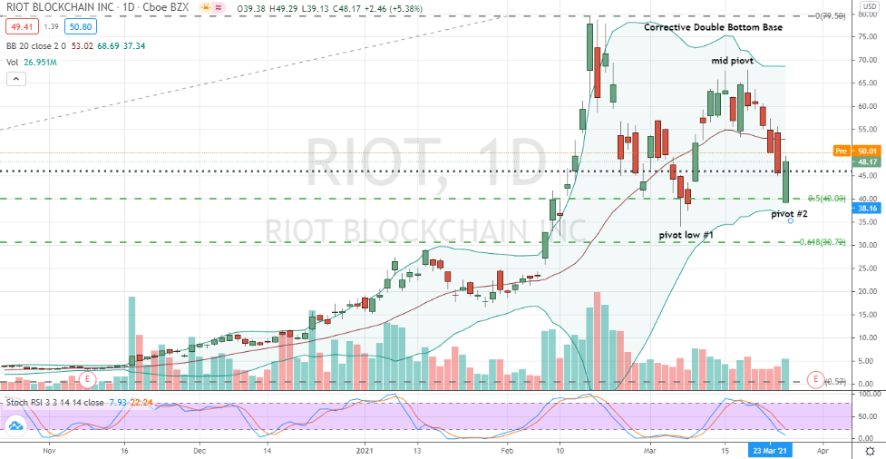 Riot Blockchain (RIOT) double bottom corrective base showing second pivot as just completing