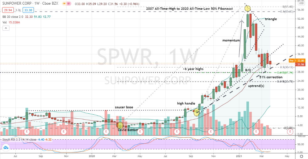 SunPower (SPWR) building a quiet and strong corrective low