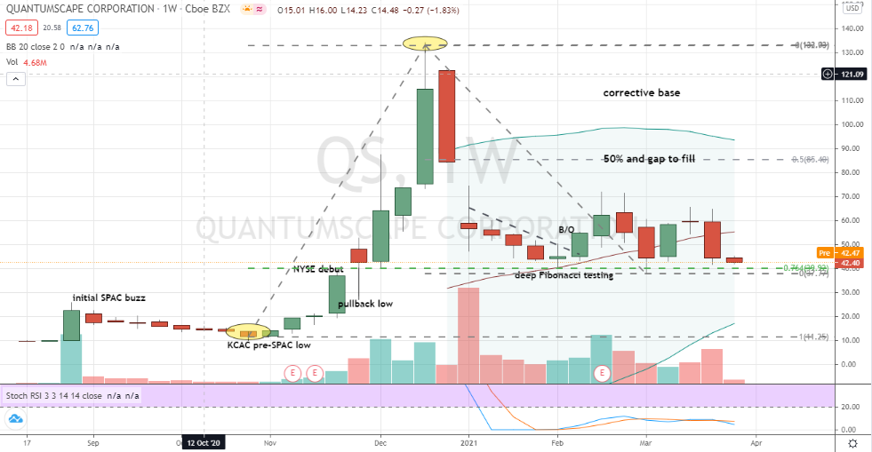 QuantumScape (QS) heady non-linear volatility best exploited by collar strategy