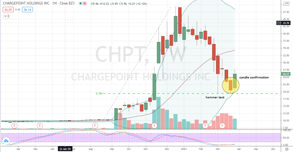 ChargePoint Holdings (CHPT) inside candlestick confirmation of large hammer bottoming candle