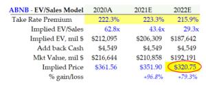 3-24-21 - ABNB - EV-to-Sales Valuation Model