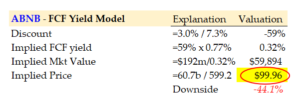 3-24-21 - ABNB stock - FCF Yield Valuation Model