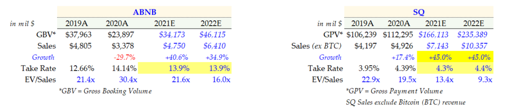 2-24-21 - ABNB Stock - Take Rate comps v. Square