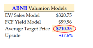 3-24-21 - Summary of ABNB valuation models