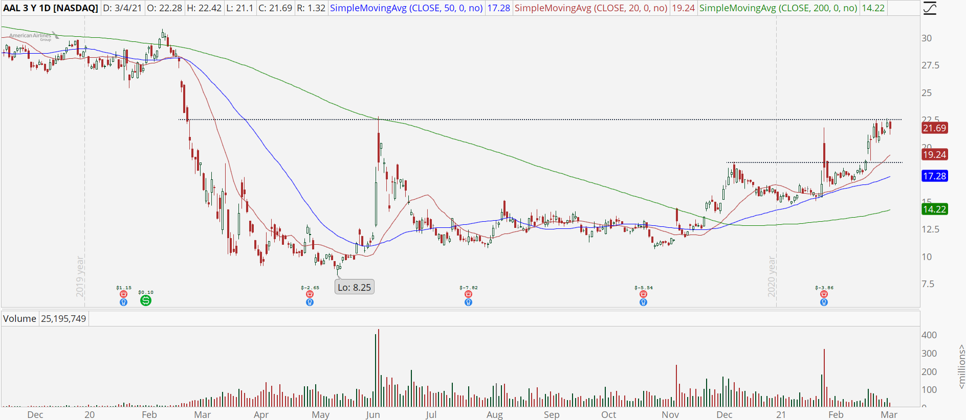 American Airlines (AAL) chart with strong uptrend