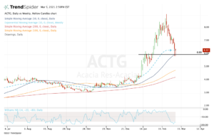 top stock trades for ACTG