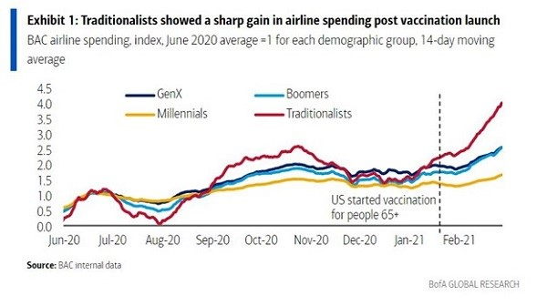 A chart showing the generational breakdown in airline spending from June 2020 to March 2021.