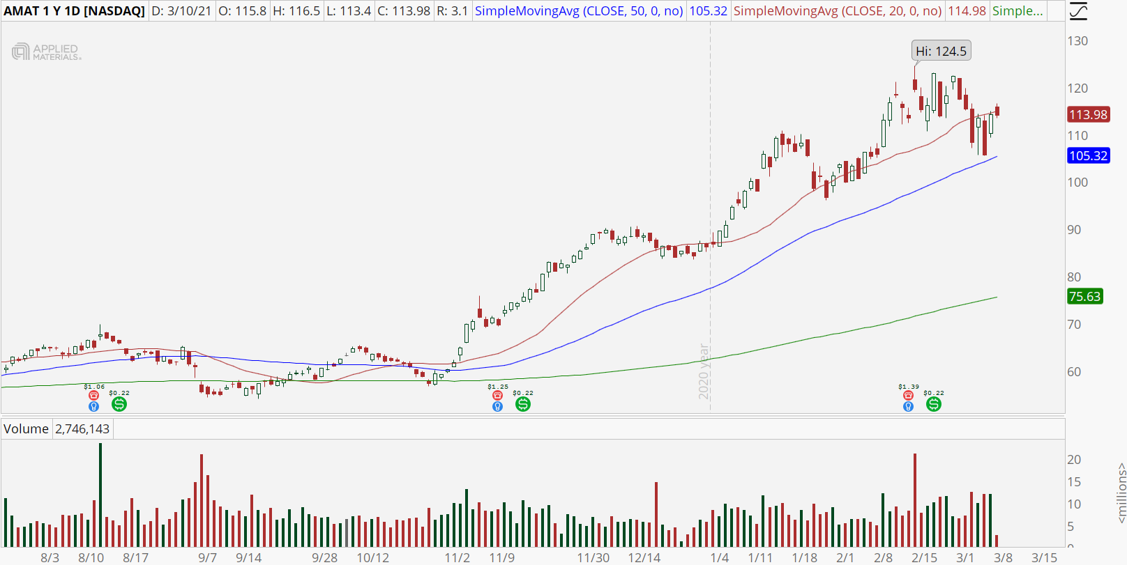 Applied Materials (AMAT) stock with bull retracement