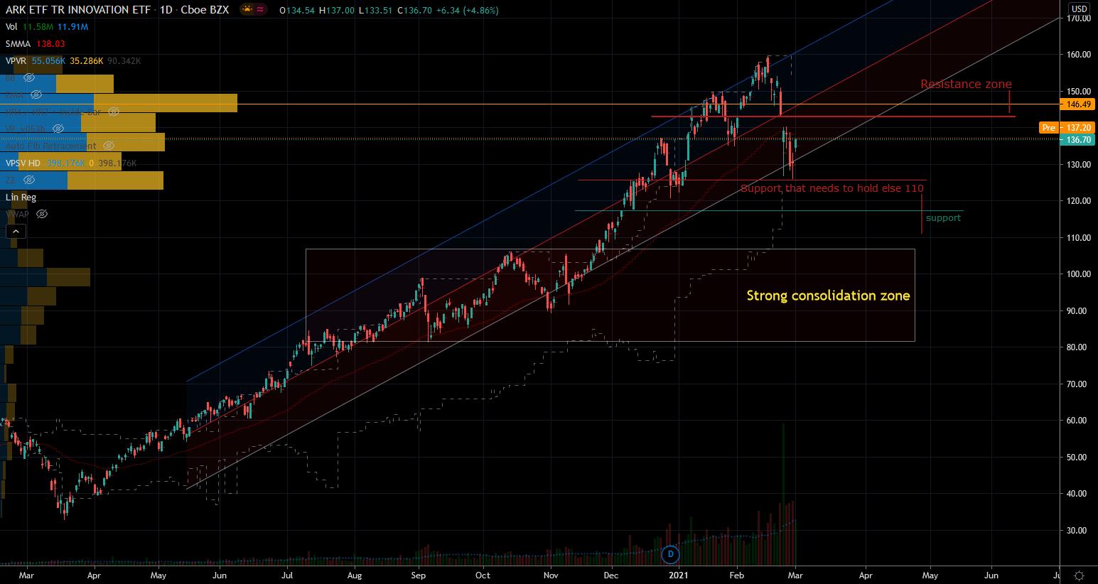 ARKK Stock Chart Showing Success Story