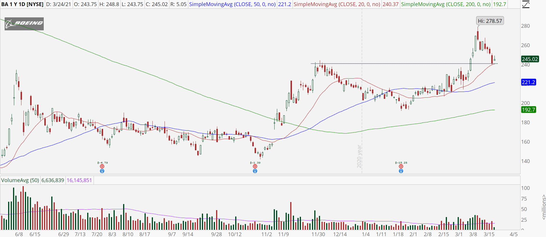 Boeing (BA) stock with bull retracement