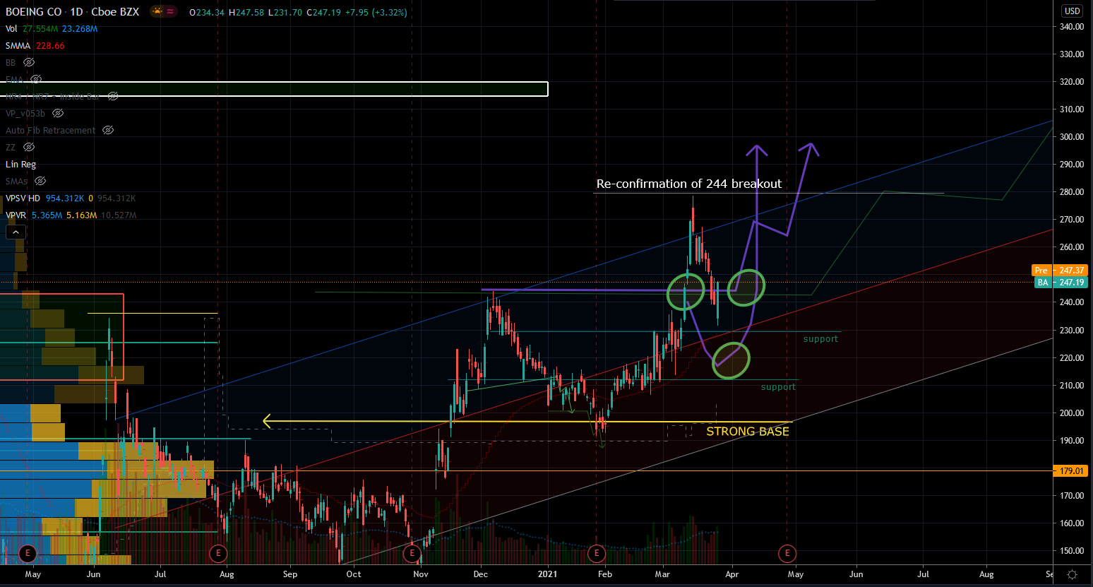 BA Stock (BA) Stock Chart Showing Breakout Opportunity
